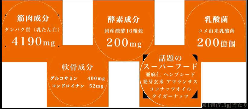 筋肉成分、酵素成分、乳酸菌、軟骨成分、話題のスーパーフード